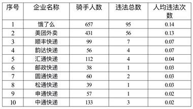 9月,舟山外卖快递152名骑手因交通违法被处罚