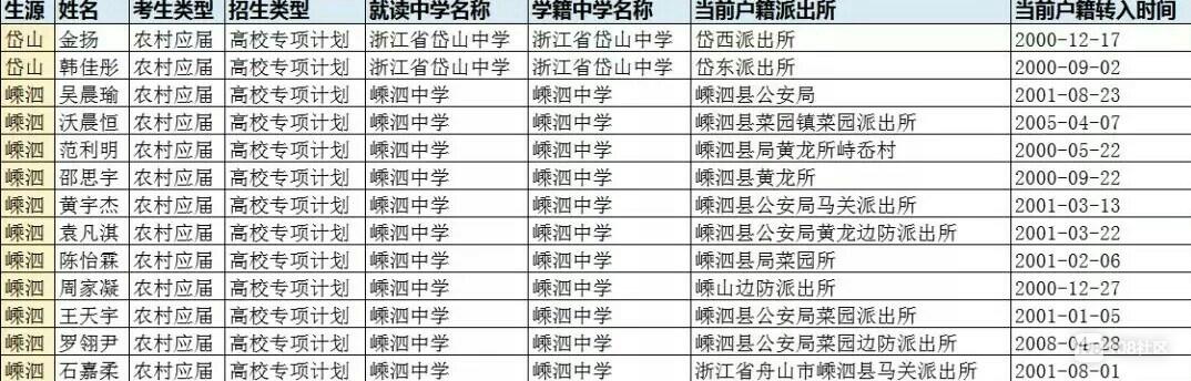 """最新舟山这些地区考生可享高考""""福利""""资格审核名单公示!"""
