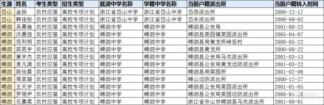 """最新!舟山这些地区考生可享高考""""福利""""资格审核名单公示"""